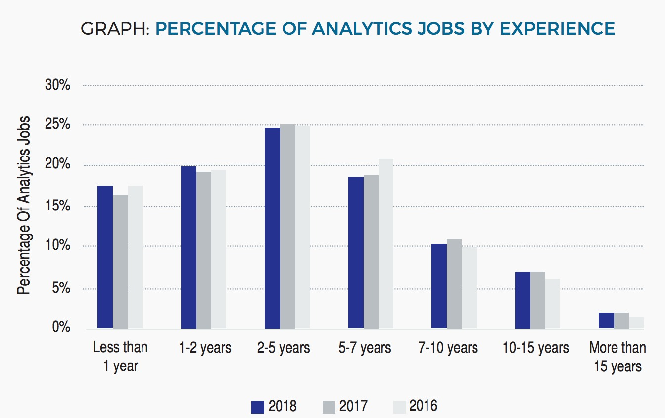 Job experience required for analytics jobs in India