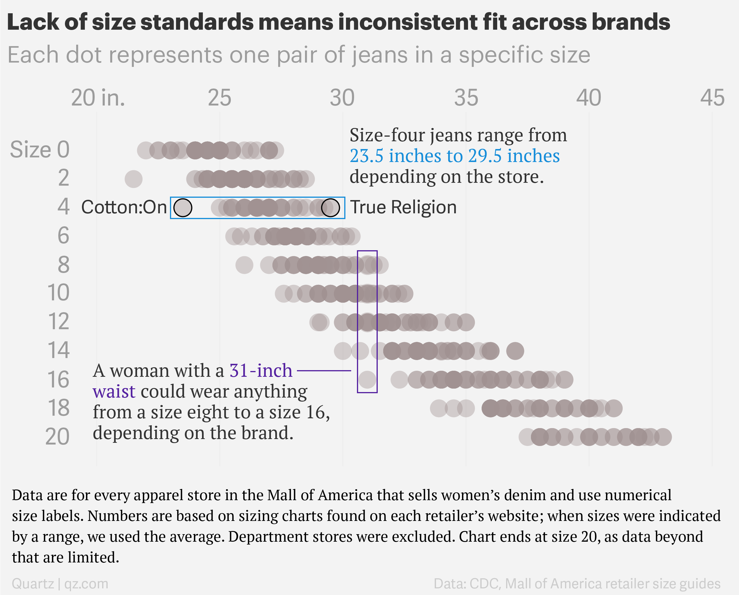 What is the average jean size for women?