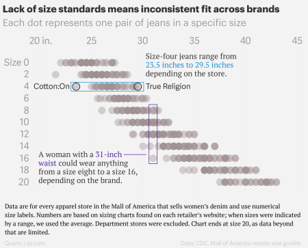 7689fb7867a ... the American Society of Testing and Materials (ASTM)—a leader in  standards development—first published their classification of women s  apparel sizing.