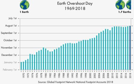 Earth Overshoot Day 2018 is August 1, the earliest it's ever
