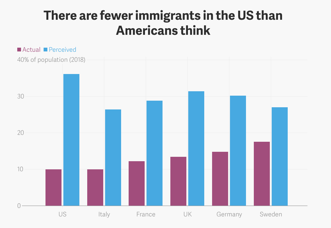 us immigration statistics show immigrants make up 10 of the