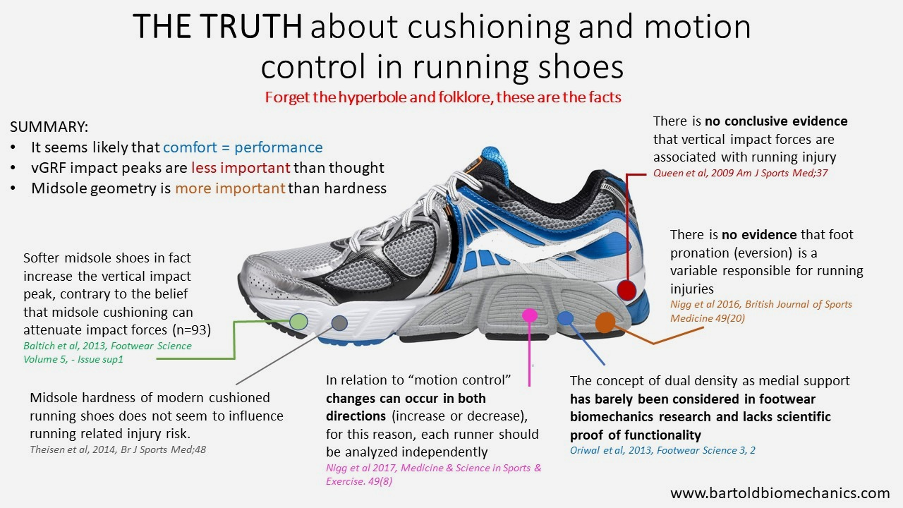 3122bcd201afe1 Cushioning and motion-control running shoes are more hype than ...