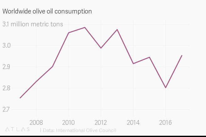 Olive oil — Quartz Obsession — Quartz