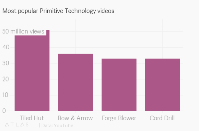 Primitive Technology — Quartz Obsession — Quartz