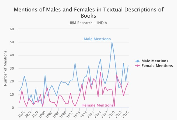 Total Character Mentions showing mentions of male and female characters.