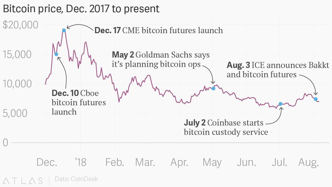 Digitálisból virtuálisra: Starbucksszal indul a jövő évben a Bakkt bitcoin fizetési rendszere