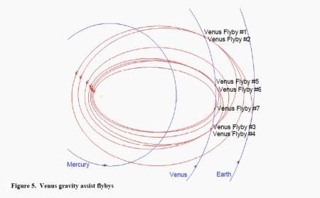 A diagram of the Parker Solar Probe's orbital trajectory.