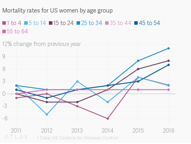 Mortality rates for US women by age group