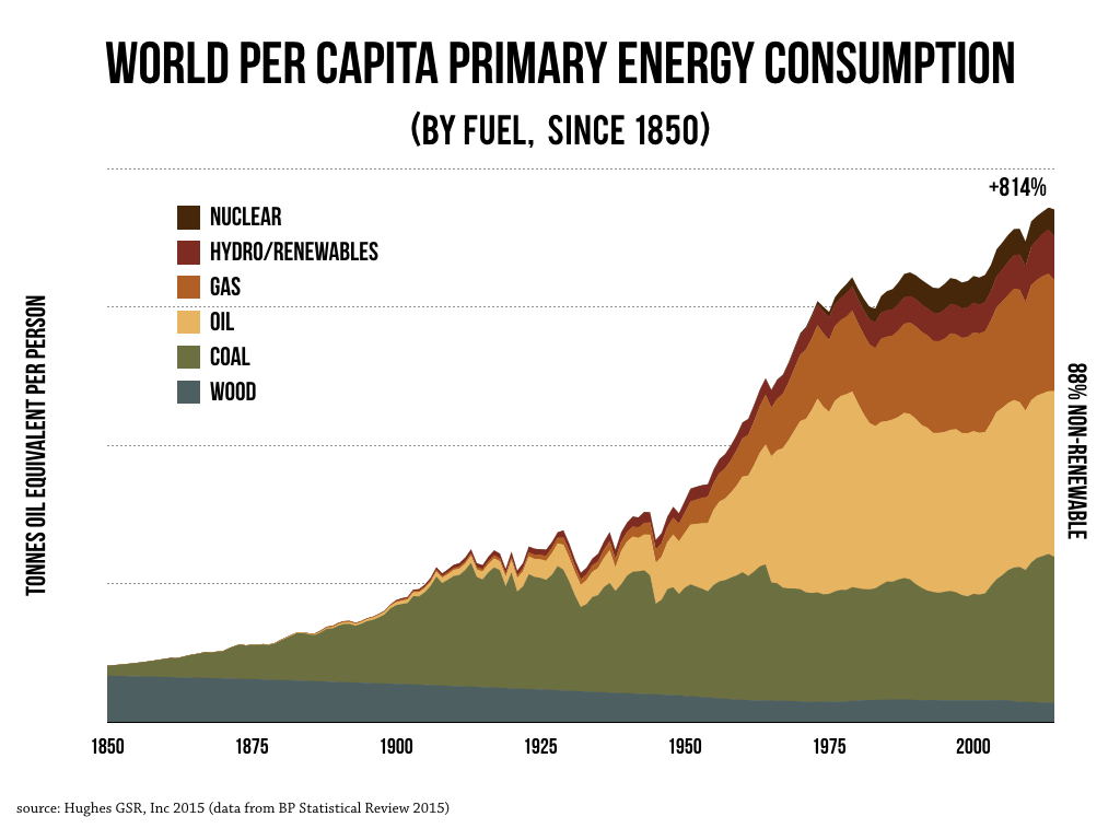how many people can earth support its carrying capacity isn t