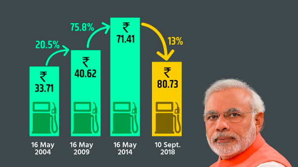 An image of a chart sent out by the BJP on Twitter.