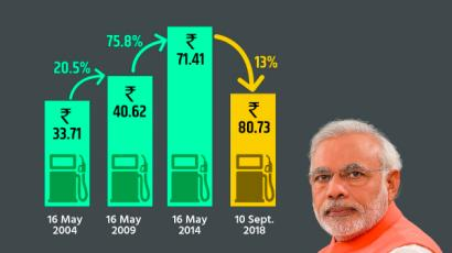 Modi's BJP published a very misleading chart about petrol ...