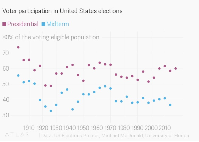 Americans! Your voting habits are terrible, so register to vote