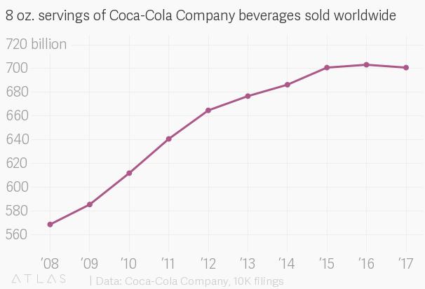 Coke Quartz Obsession Quartz
