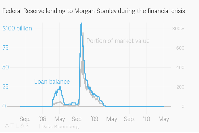 Morgan Stanley's financial crisis borrowing peaked Sept 29