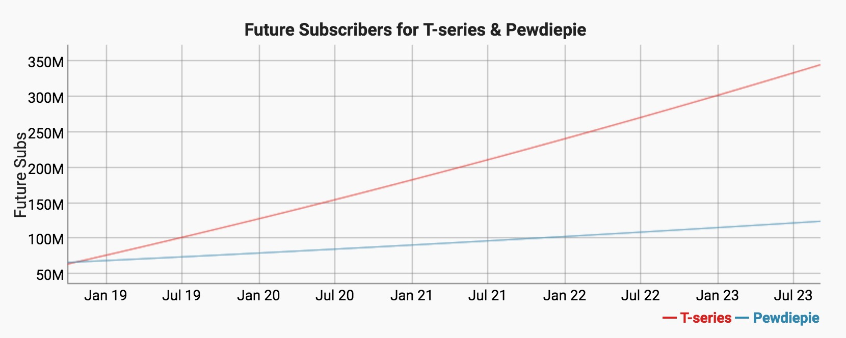 T-Series PewDiePie YouTube subscribers