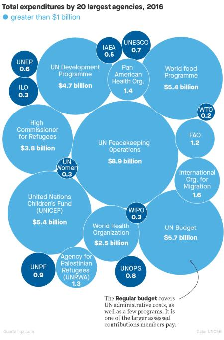 In 2016 (latest data available) UN Peacekeeping Operations had by far the largest budget—more than three times that of the World Health Organization.