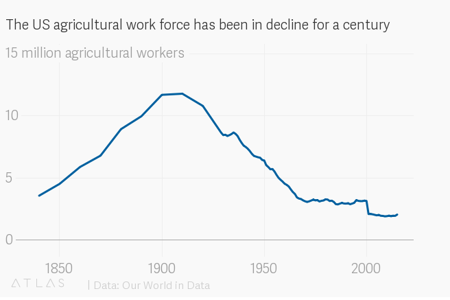 A Dwindling Agricultural Workforce Is Nothing New In Fact Farmhands Have Been Leaving The Fields Since Early 20th Century When Machines Like
