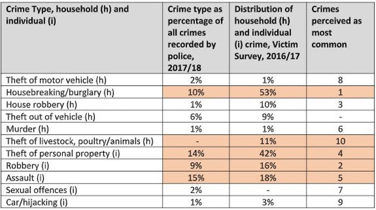 How safe is South Africa? Recent crime statistics are confusing
