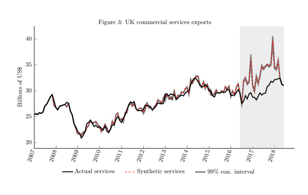 UK commercial services exports