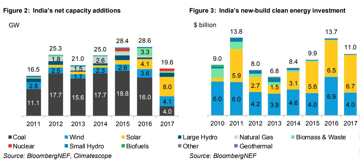 India and Chile are leading the global shift towards renewable