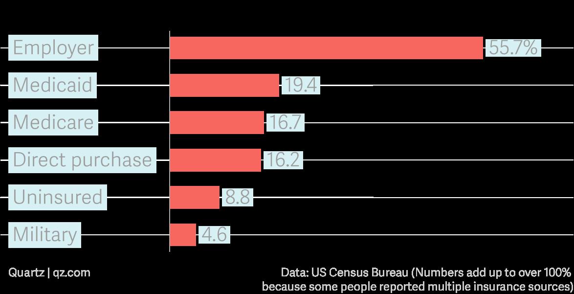 Atul Gawande wants to fix US healthcare — Quartz at Work
