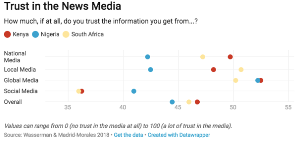 """Screen Shot 2018 11 22 at 8.06.42 AM - Africans are being exposed to """"fake news"""" at a higher rate than Americans"""