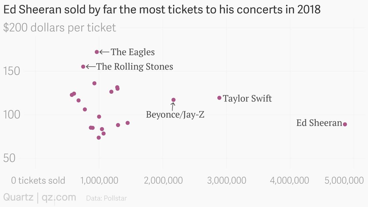Ed Sheeran Sold More Concert Tickets Than Taylor Swift Quartz