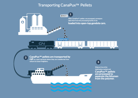 Canada may export oil in small plastic pellets called CanaPux — Quartz
