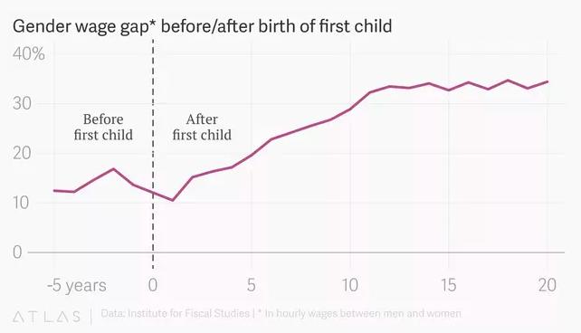 Gender wage gap UK
