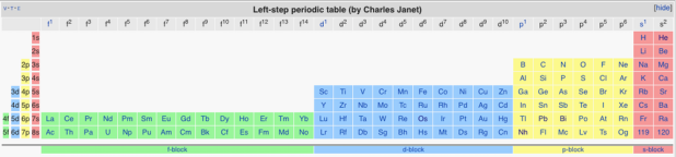 wikipedia cc by sa charles janets left step table