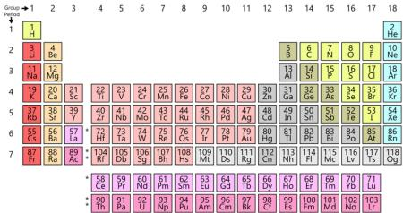 The fascinating design history of the periodic table of elements