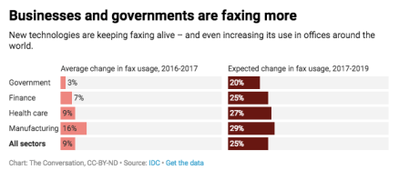 Businesses and governments are faxing more