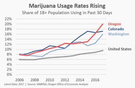 Data on marijuana use from the US Substance Abuse and Mental Health Services Administration.