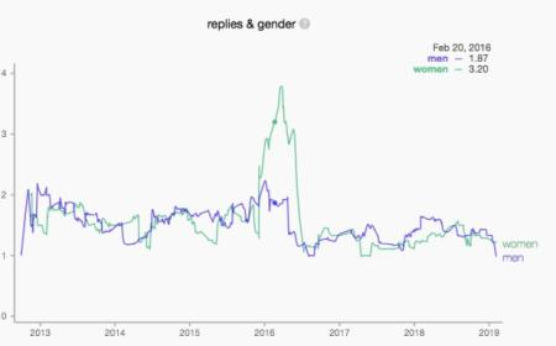Twitter replies, broken up by gender