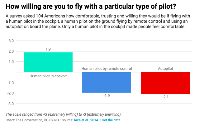 How willing are you to fly with a particular type of pilot?