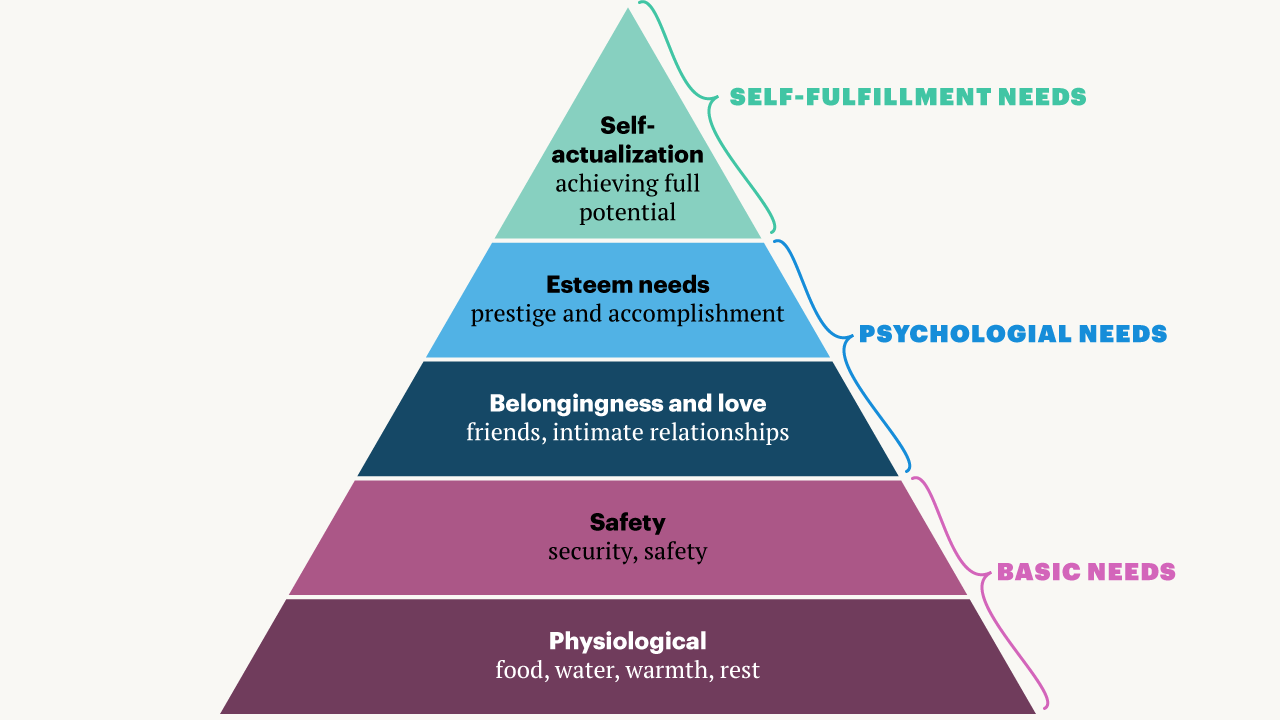 Maslow's pyramid of needs — Quartz Obsession