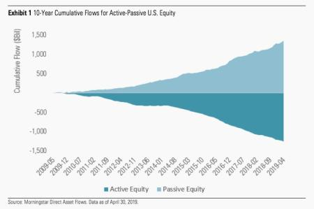 Half of US stock fund assets are now invested in index funds — Quartz