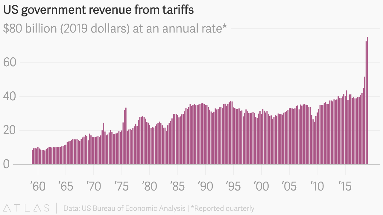 https://cms.qz.com/wp-content/uploads/2019/05/US_government_revenue_from_tariffs_Tariff_revenue_chartbuilder.png?w=1400&strip=all&quality=75