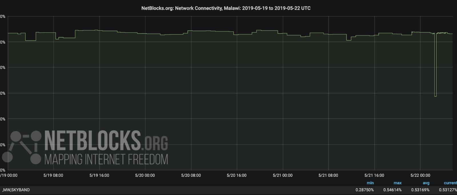Internet disruption Malawi