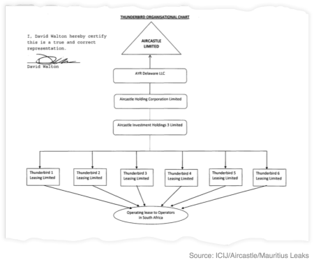 Aircastle's organizational chart outlines their offshore structure