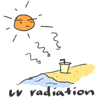 This is a drawing of UV radiation impacting plastic waste on beaches. An angry looking sun emits radiation towards a lone plastic cup on a sandy beach.