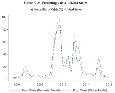 Graph of the probability of a US financial crisis