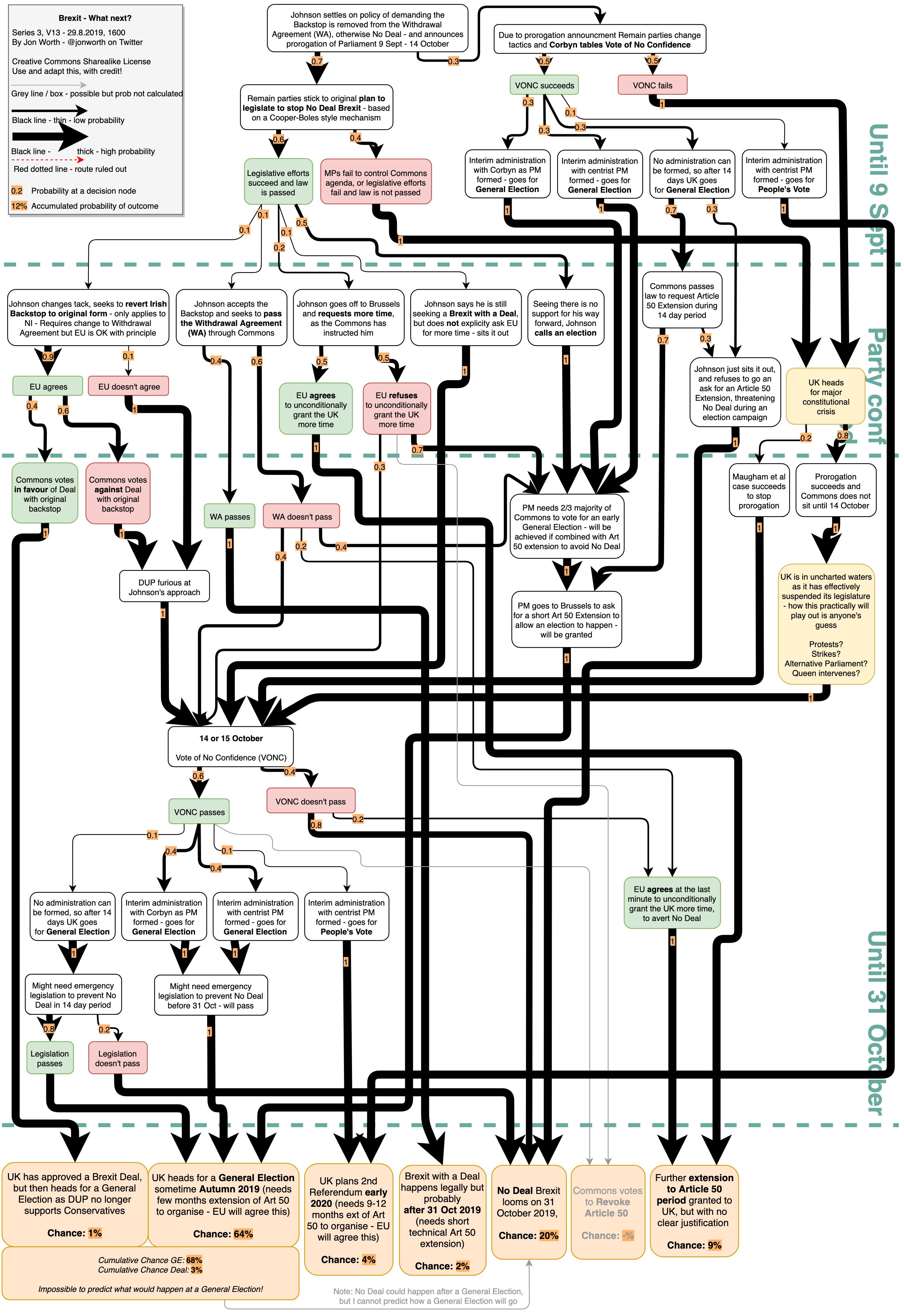 "Jon Worth's ""Brexit - what next?"" diagram."