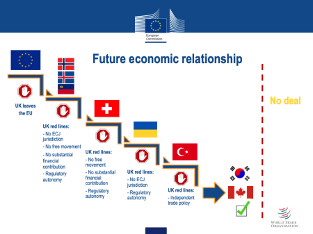 EC chart on UK red lines on Brexit.