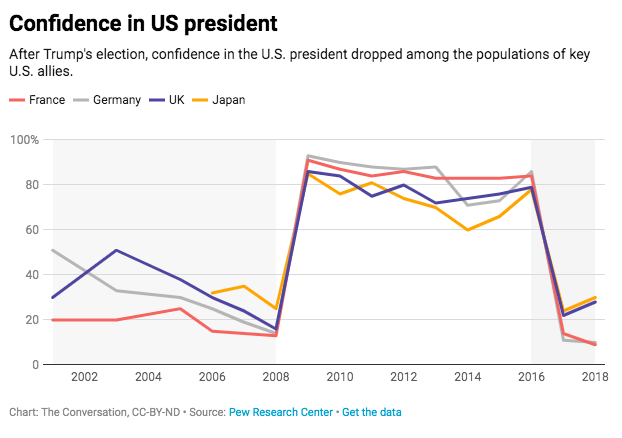 A chart showing US allies' loss of confidence following Trump's election
