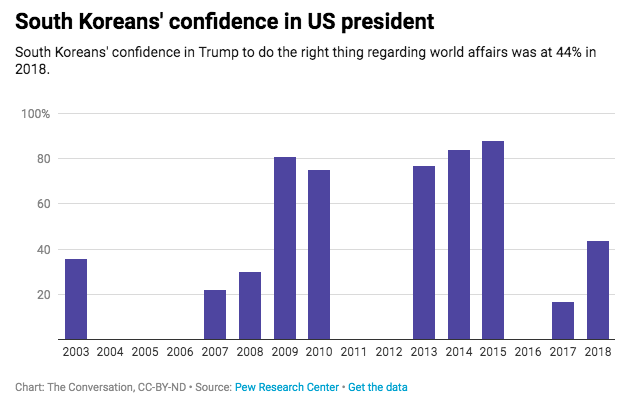 A chart showing increased confidence in Trump by South Koreans following North Korea talks