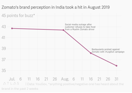Zomato buzz index declines