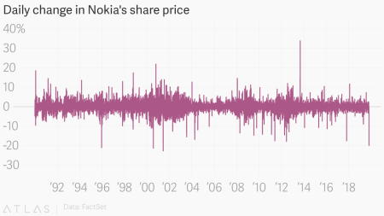 Nokia stock price