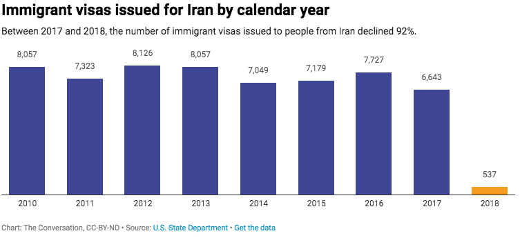 Chart showing decline in US visas issues to Iranian citizens