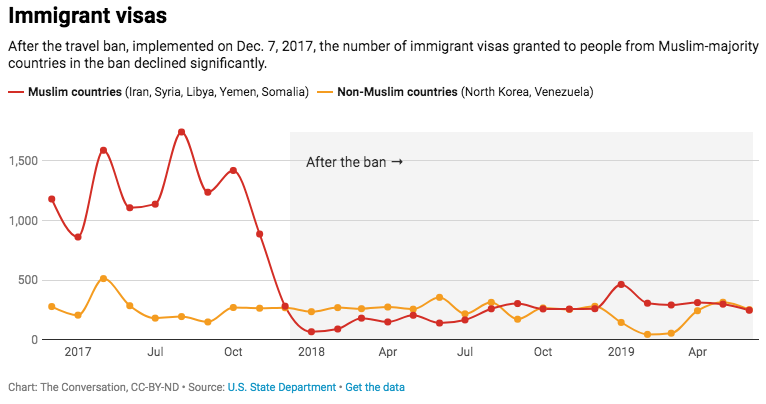 Chart showing number of visas issues to Muslim and non-Muslim countries under travel ban